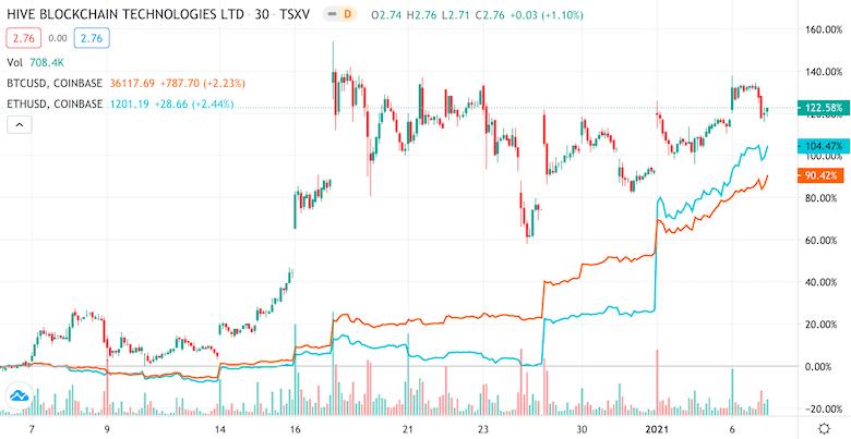 Chart 1-Month - HIVE vs. BTC vs. ETH