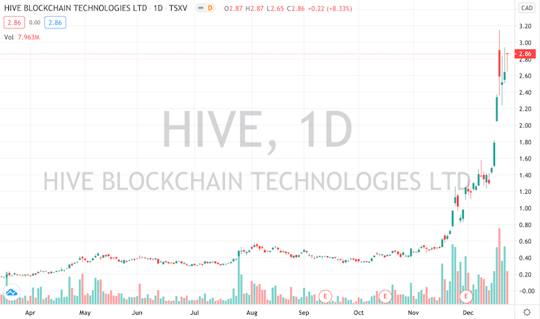 Chart - HIVE Blockchain Technologies - 23.12.20