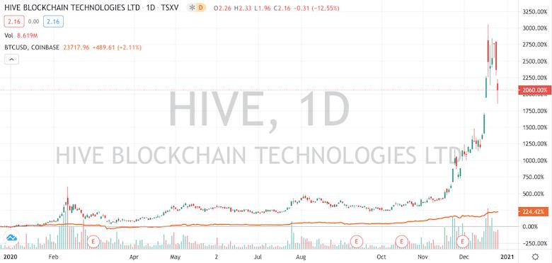 Chart - HIVE Blockchain Technologies vs. Bitcoin (BTC) - 25.12.20