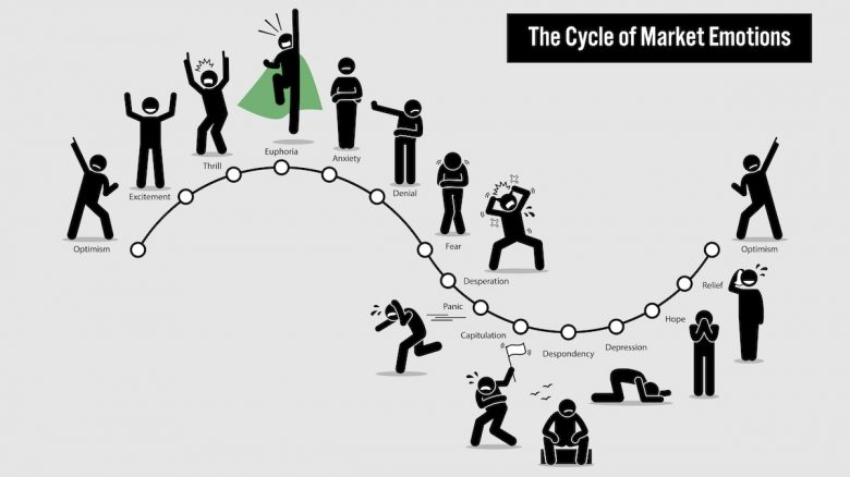 Cycle of Market Emotions / Behavioral Finance