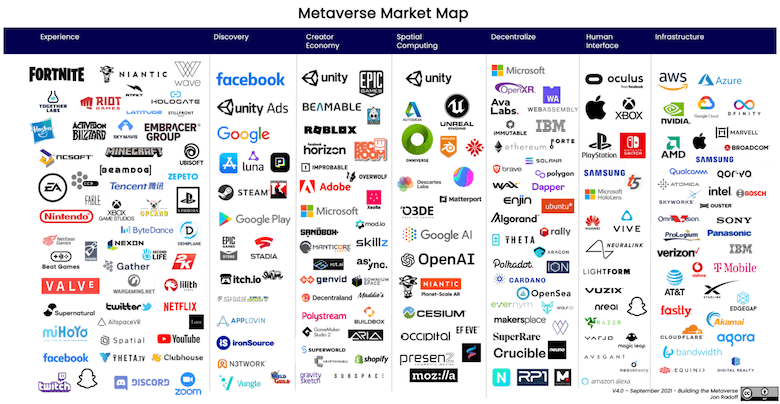 Metaverse Market Map